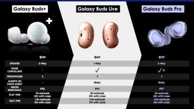 Photo of 據稱 Samsung Galaxy Buds Pro 會要價 US$199